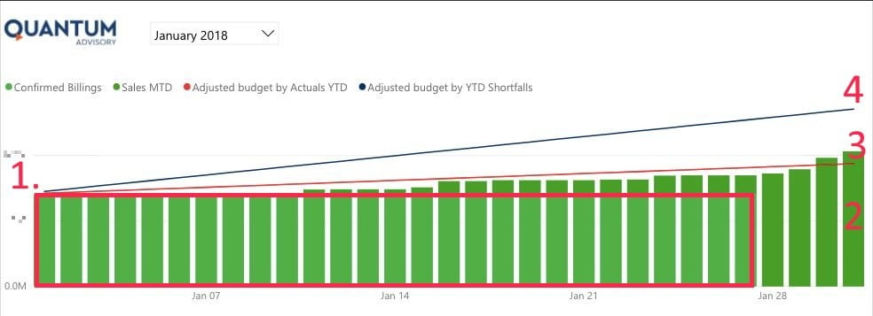 PI Revenue chart