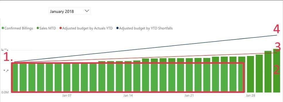 Xero Revenue Chart