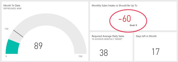 Sales Vs Should Be Target