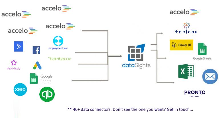 Accelo-Data-Flow-Diagram