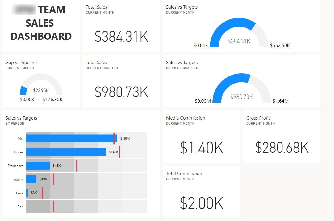 Accelo Team Sales Dashboard
