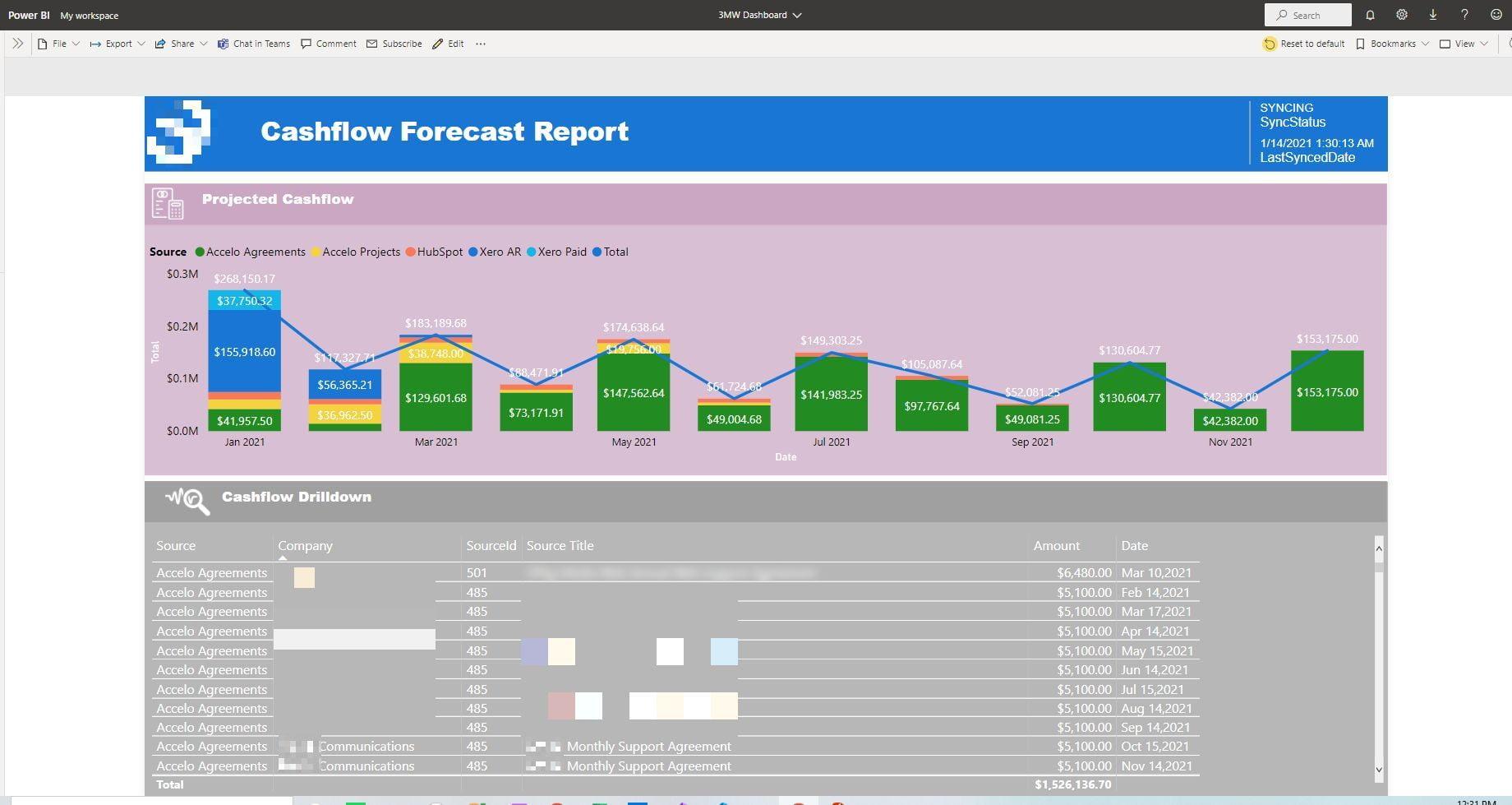 Accelo Cashflow forecast